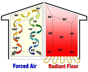 Comfort radiant heating for Warm toes radiant heat